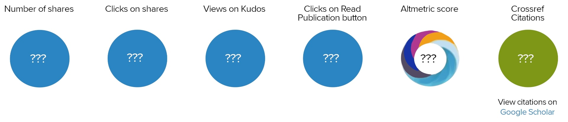 knowledge E about kudos