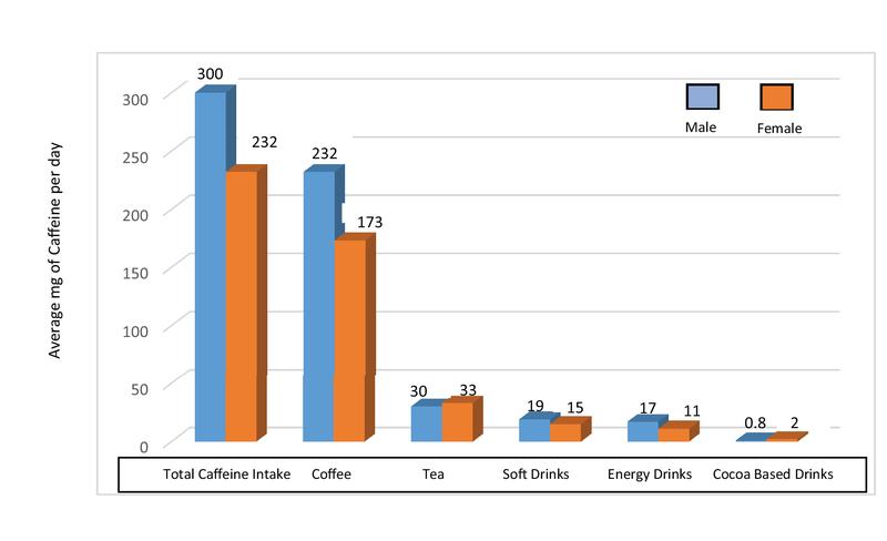 Caffeine Consumption among Zayed University Students in