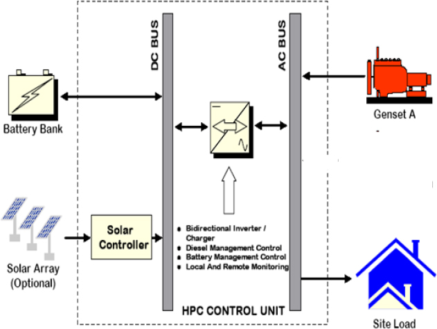 Photovoltaic Diesel Hybrid System How To Adapt To Real Site Conditions Kne Energy