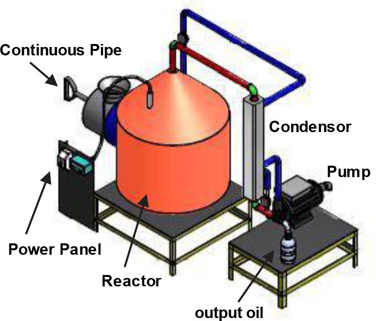 POLITECH (The Prototype Development of Plastic Waste Converter