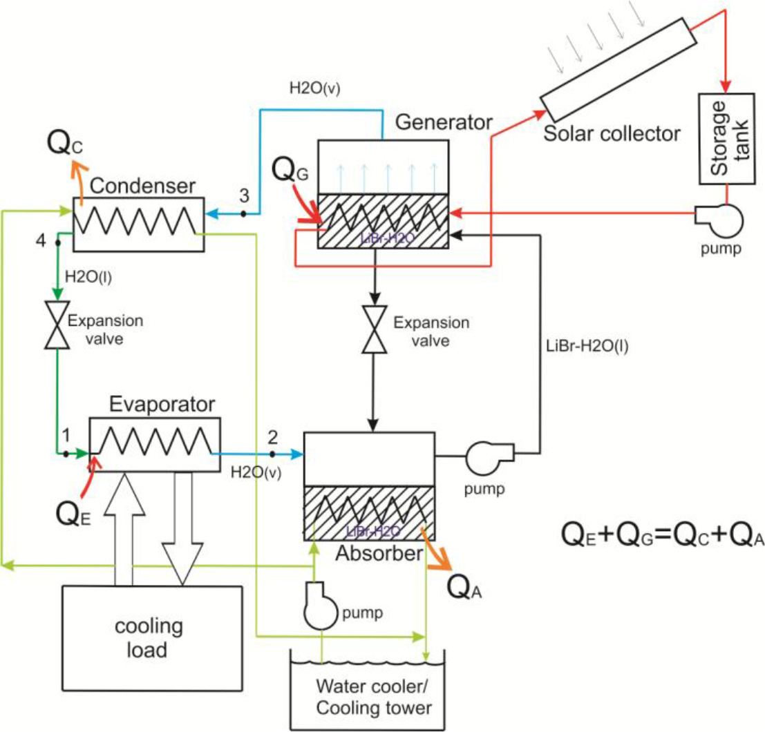 System Design Of Solar Absorption Cooling A Case Study In Building Moreover Hot Water Systems Diagram On Tank Schematic Fig 2 The