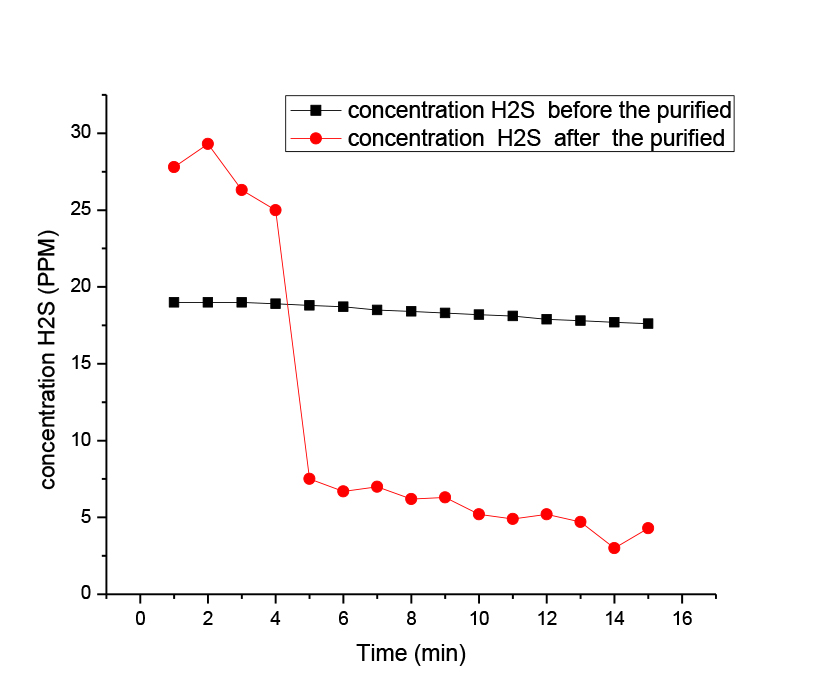 Water Scrubbing For Removal Of Co2 Carbon Dioxide And H2s Hydrogen Sulfide In Biogas From Manure Kne Energy