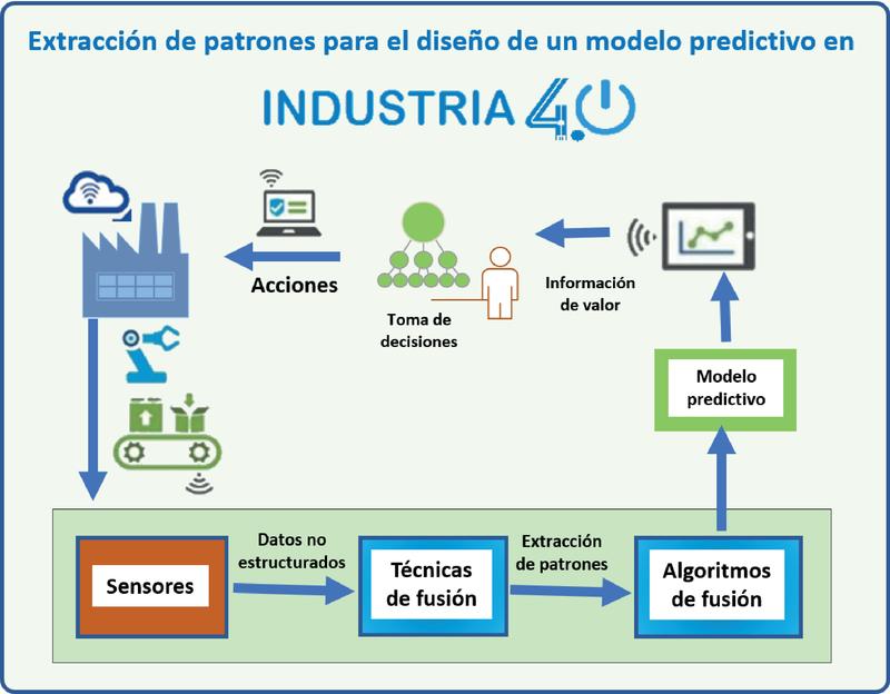 Diseño De Un Modelo Predictivo En El Contexto Industria 40