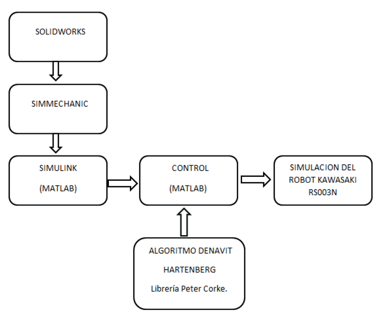 Modeling and simulation of an algorithm for the control of a robotic ...