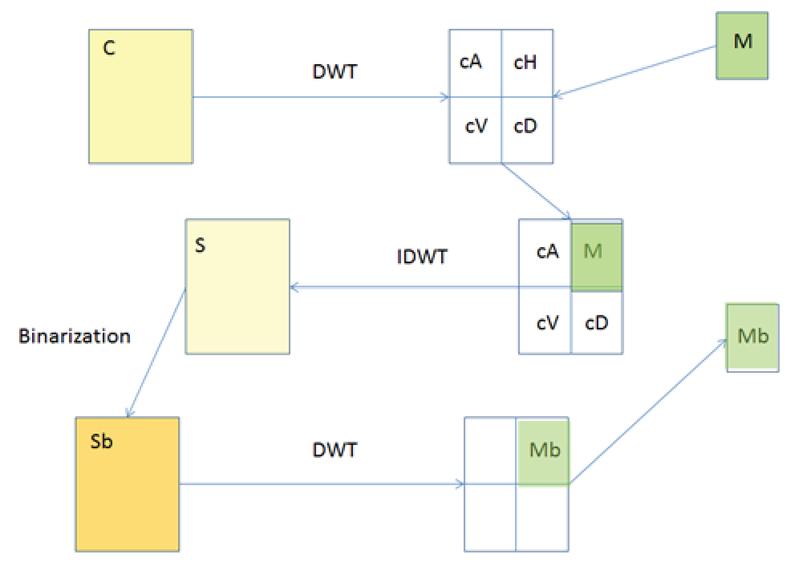 Wavelet Methods in Steganography   KnE Engineering