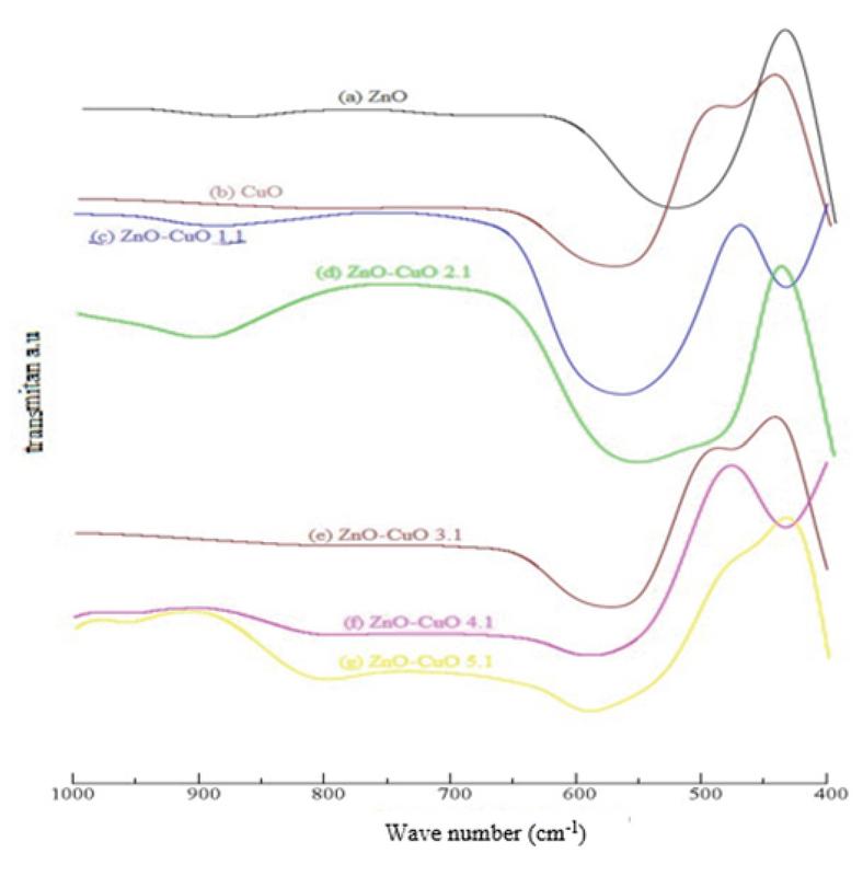 Phototransformation of Linear Alkylbenzene Sulphonate (LAS