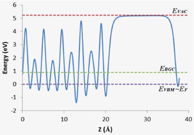 First Principle Calculation of Electronic, Optical