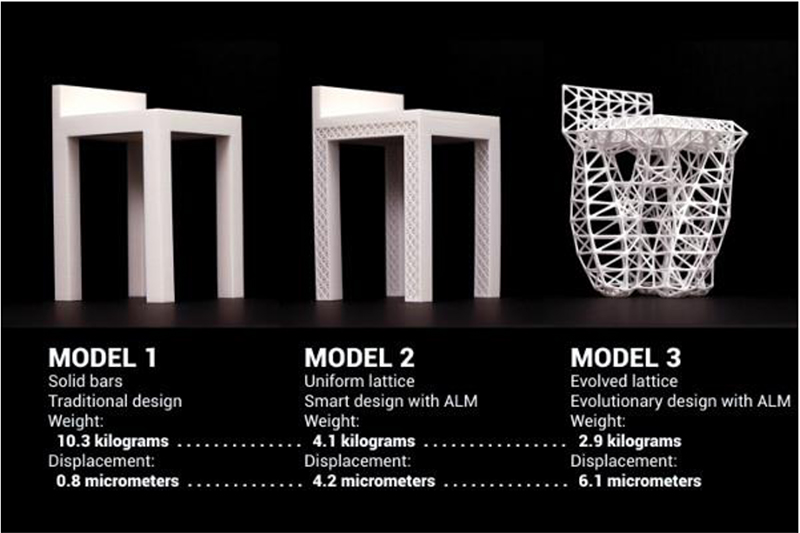 Generative Design: What it is? How is it being used? Why