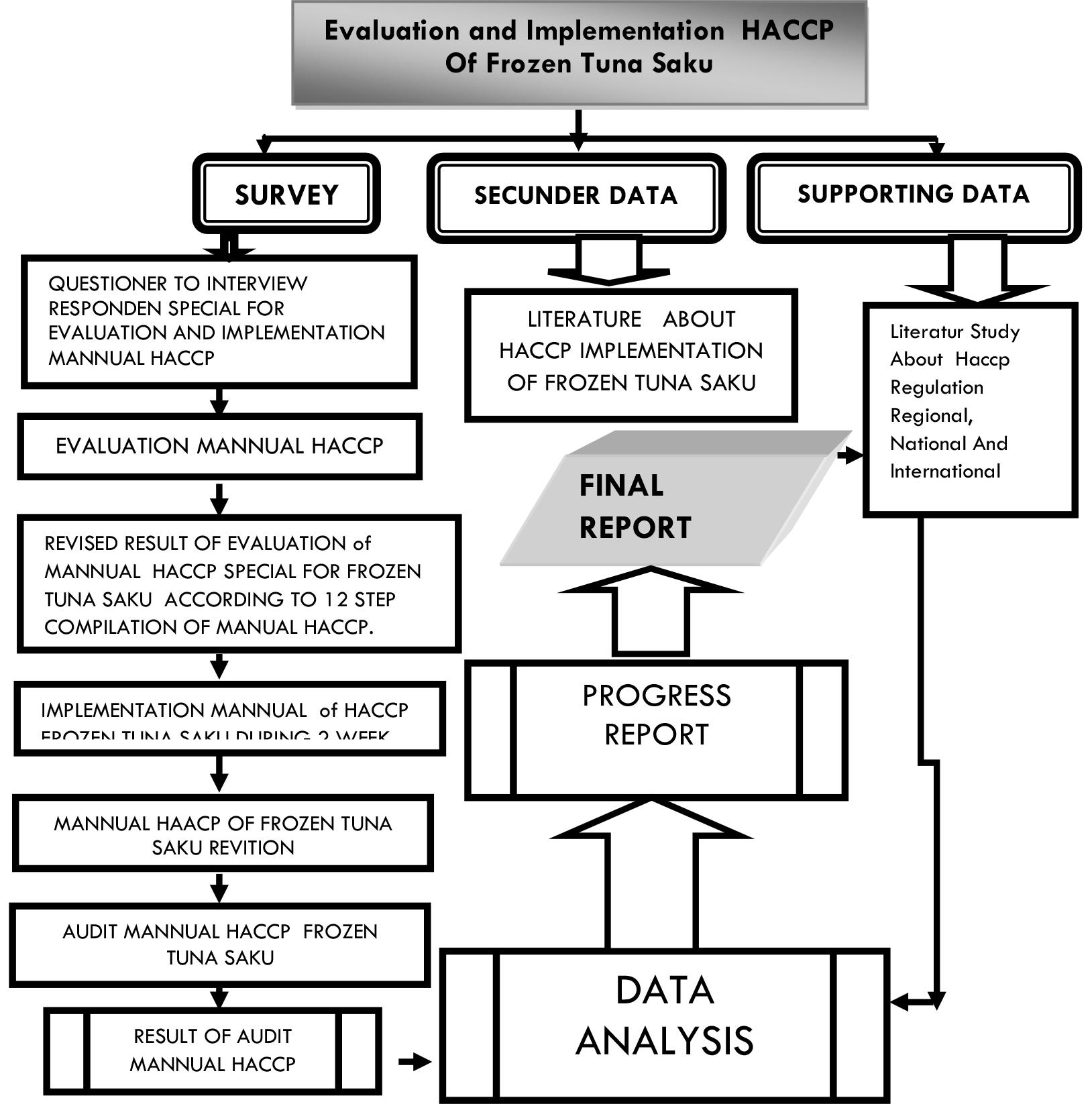 Haccp Process Flow Diagram Pouches Electrical Wiring Diagrams