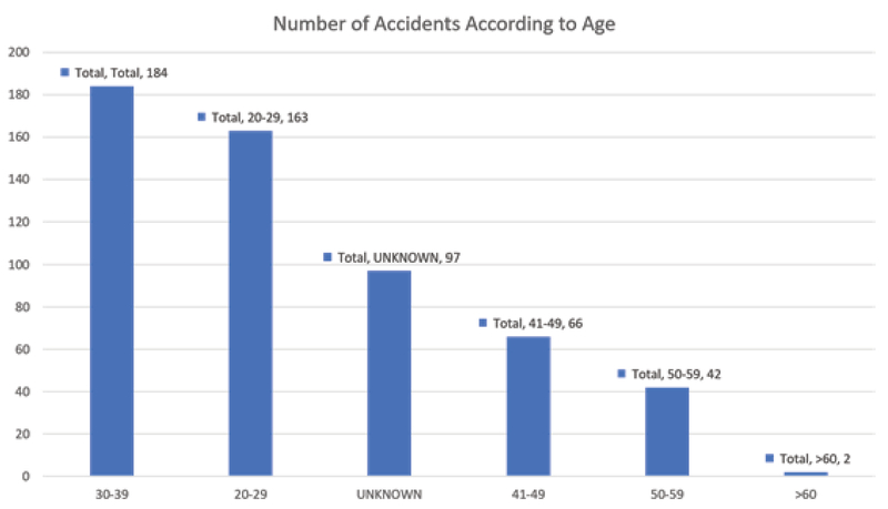 Commuting Accidents Among Health Care Workers Working In Malaysia Government Hospitals Kne Life Sciences