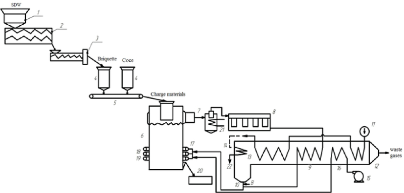 energy efficient technology of solid domestic waste recycling in Steam Boiler Parts table 1