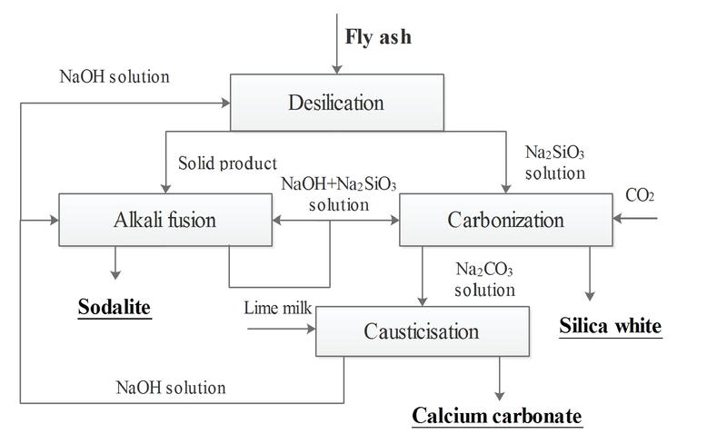 fly ash utilization in china Utilization of fly ash from coal-fired power plants in china article in journal of zhejiang university - science a: applied physics & engineering 9(5):681-687 may.