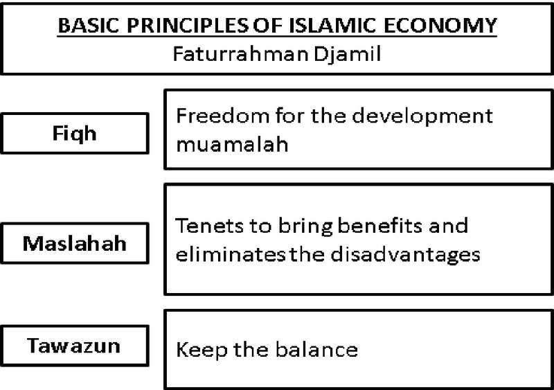 The Effect Of Islamic Values Understanding Level To The Business
