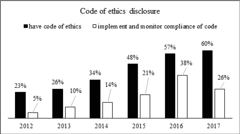 Ethical Practice Disclosure Of Malaysian Public Listed Companies Kne Social Sciences