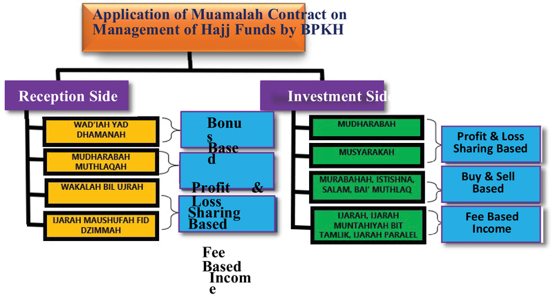 Analysis Of The Implementation Of The Islamic Contract Principle
