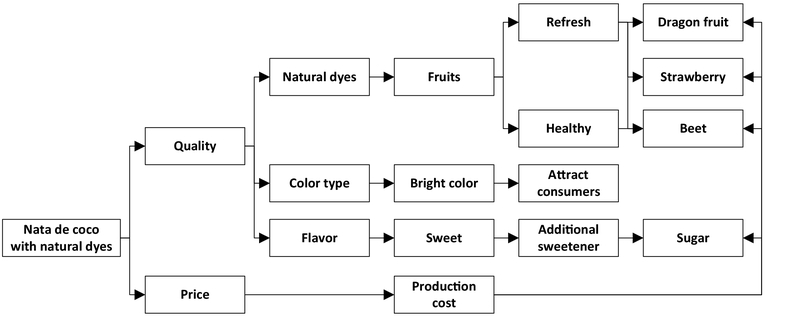 Development of Nata de Coco with Natural Dyes Using Value