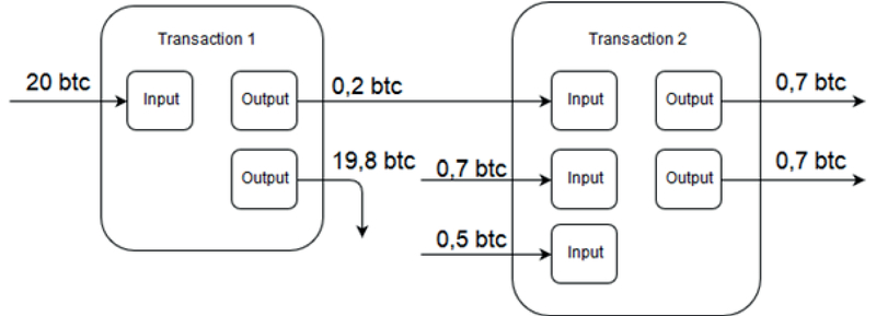 Anonymization Technologies of Cryptocurrency Transactions as Money