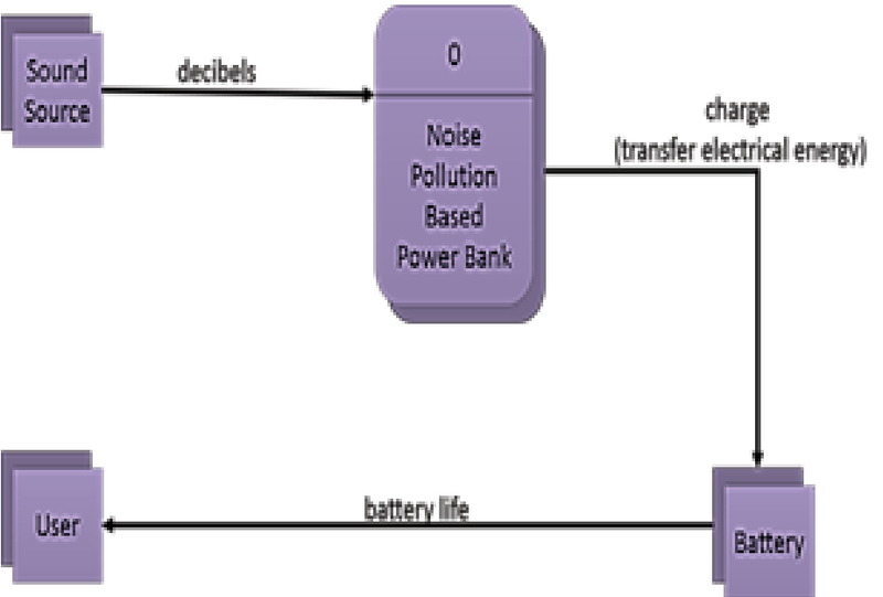 Sound Energy: An Electric Source of Noise Pollution Based