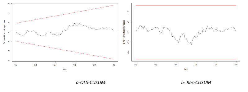 Determinants Of The Trade Balance In The Turkish Economy